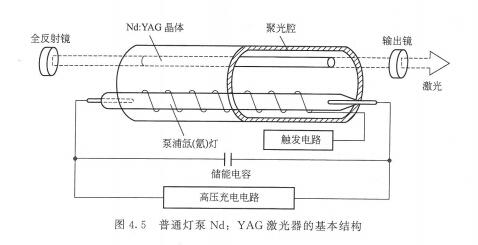 什么是nd:yag固体激光器